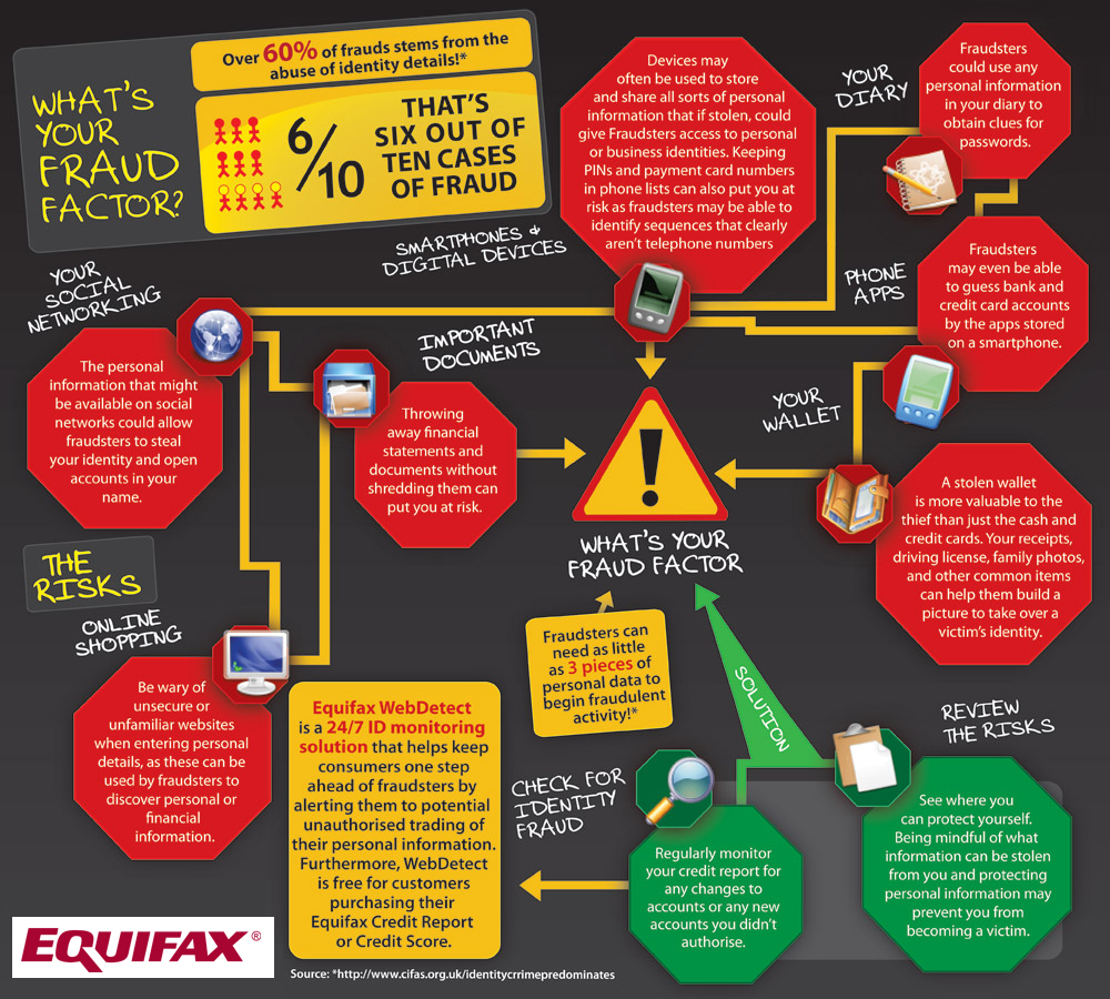 Over 60% of frauds stems from the abuse of identity details!