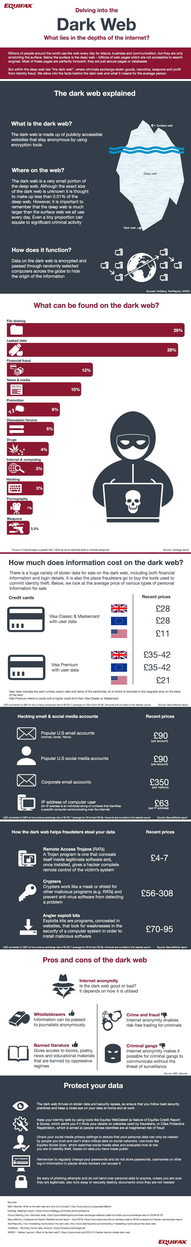 Equifax Has Made Angraphic That May Be Useful To Readers To Gain Some  Knowledge About Dark Web And How It Operates