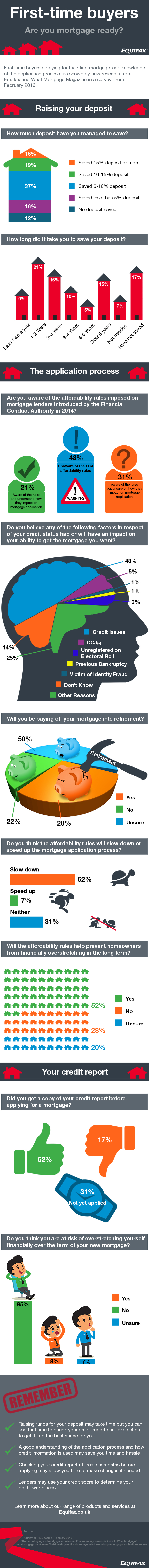 Mortgage Application Process - How Prepared Britons Are To Buy A Home